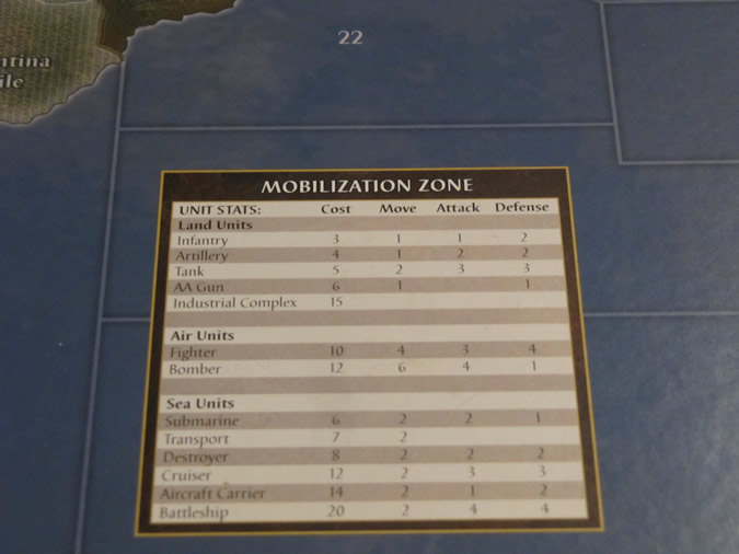Axis & Allies Anniversary: Unit Cost, Movement, and Attack/Defend Parameters