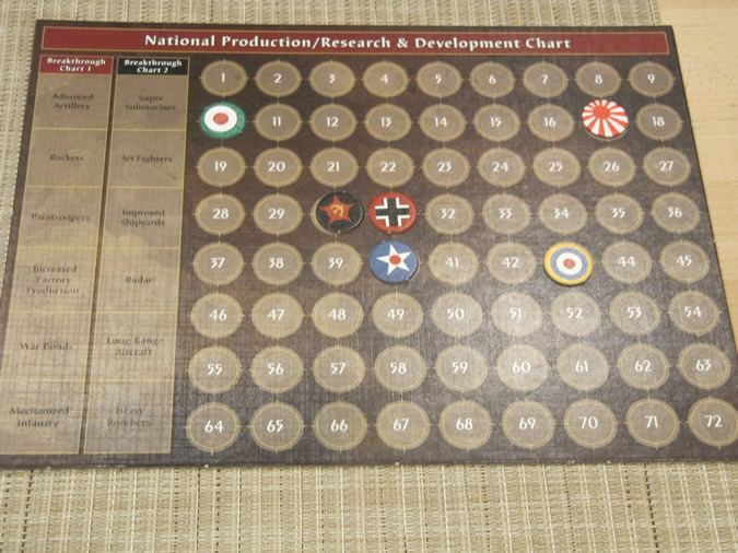 Axis & Allies Anniversary: National Production Chart - 1941