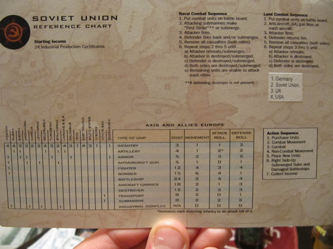 Player Reference Chart - Axis & Allies Europe