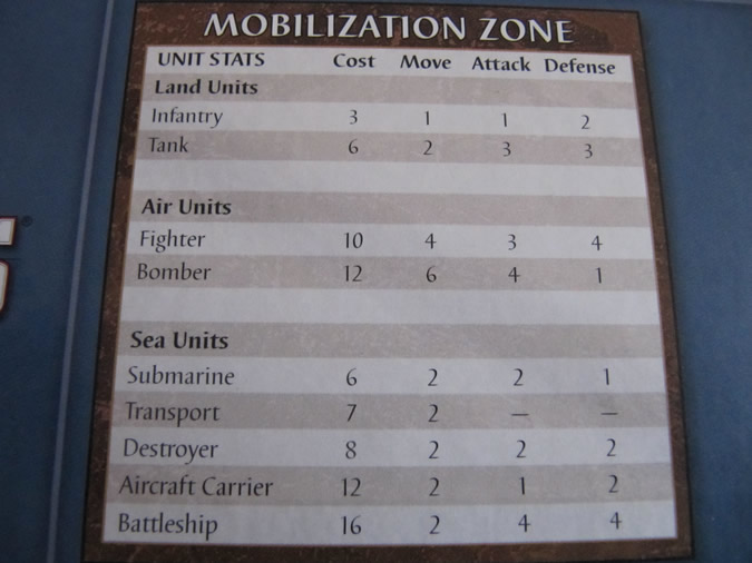 Axis & Allies 1941 - Mobilization zone.