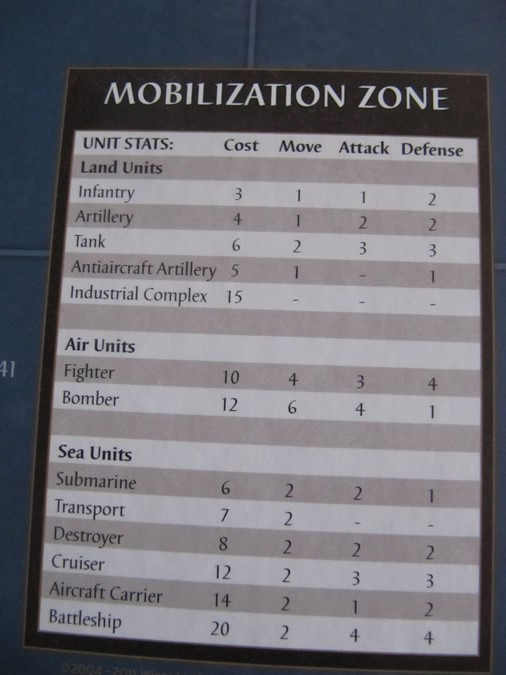 Axis & Allies 1942 - Mobilization Zone.
